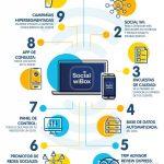 9 Ventajas de utilizar Wifi Social en tu negocio